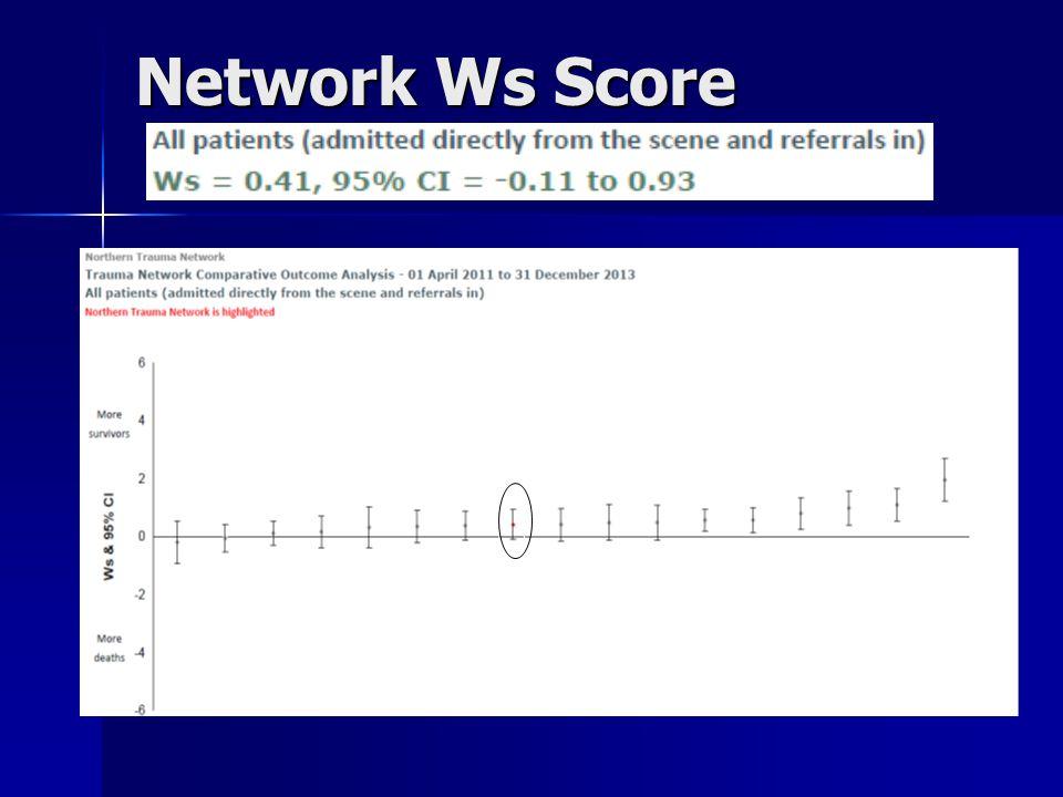 Network Ws Score
