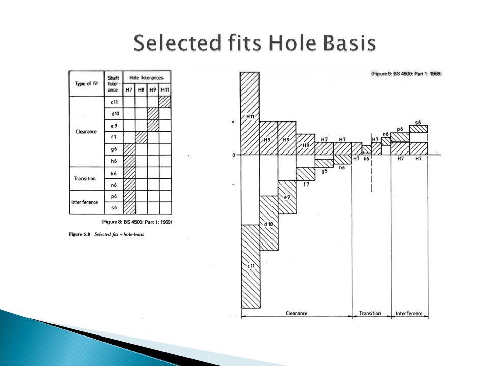 Selected Fits Shaft basis