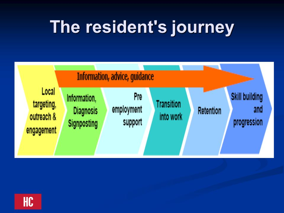 The resident s journey