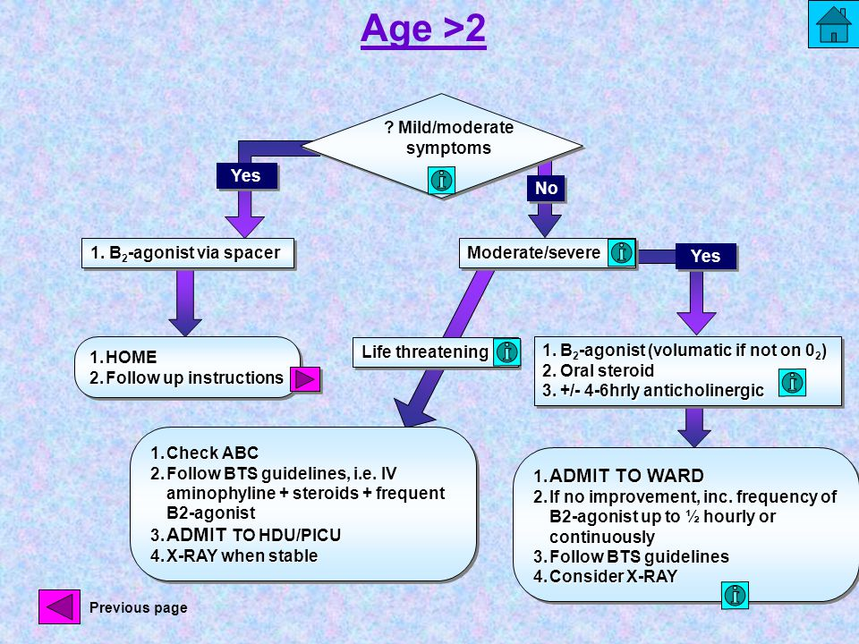 Age >2 Yes ? Mild/moderate symptoms 1. B 2 -agonist via spacer 1.HOME 2.Follow up instructions 1.HOME 2.Follow up instructions Moderate/severeModerate