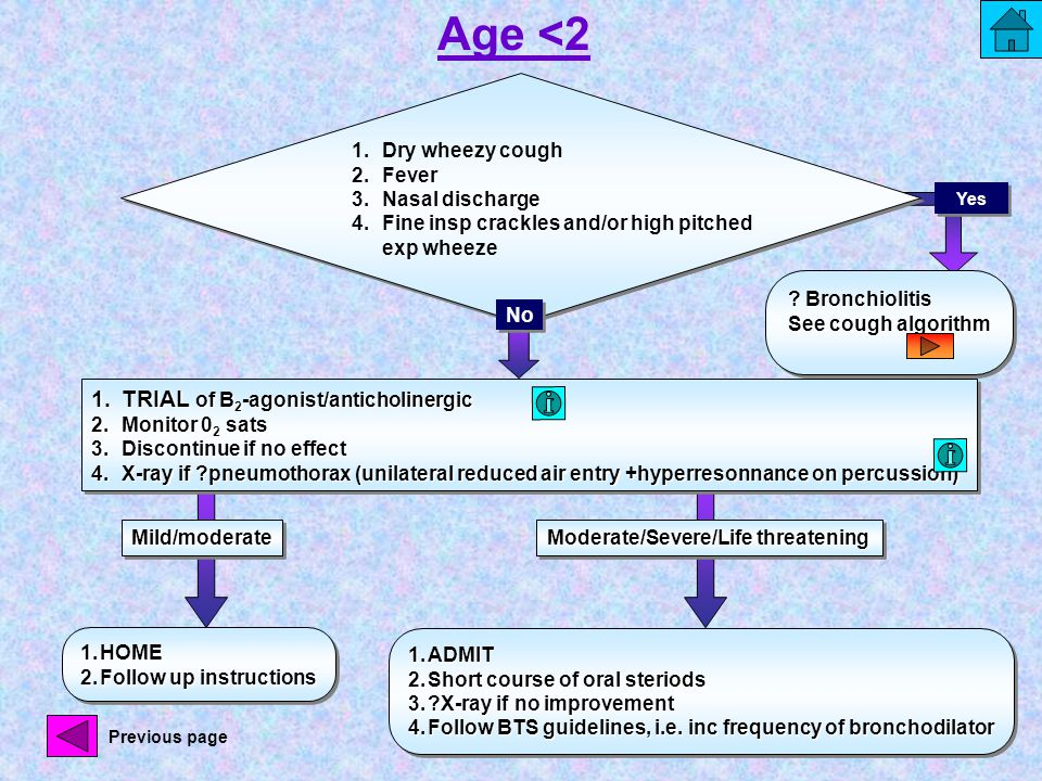 Age <2 1.Dry wheezy cough 2.Fever 3.Nasal discharge 4.Fine insp crackles and/or high pitched exp wheeze 1.HOME 2.Follow up instructions 1.HOME 2.Follow up instructions Mild/moderateMild/moderate Moderate/Severe/Life threatening 1.TRIAL of B 2 -agonist/anticholinergic 2.Monitor 0 2 sats 3.Discontinue if no effect 4.X-ray if pneumothorax (unilateral reduced air entry +hyperresonnance on percussion) 1.TRIAL of B 2 -agonist/anticholinergic 2.Monitor 0 2 sats 3.Discontinue if no effect 4.X-ray if pneumothorax (unilateral reduced air entry +hyperresonnance on percussion) 1.ADMIT 2.Short course of oral steriods 3. X-ray if no improvement 4.Follow BTS guidelines, i.e.