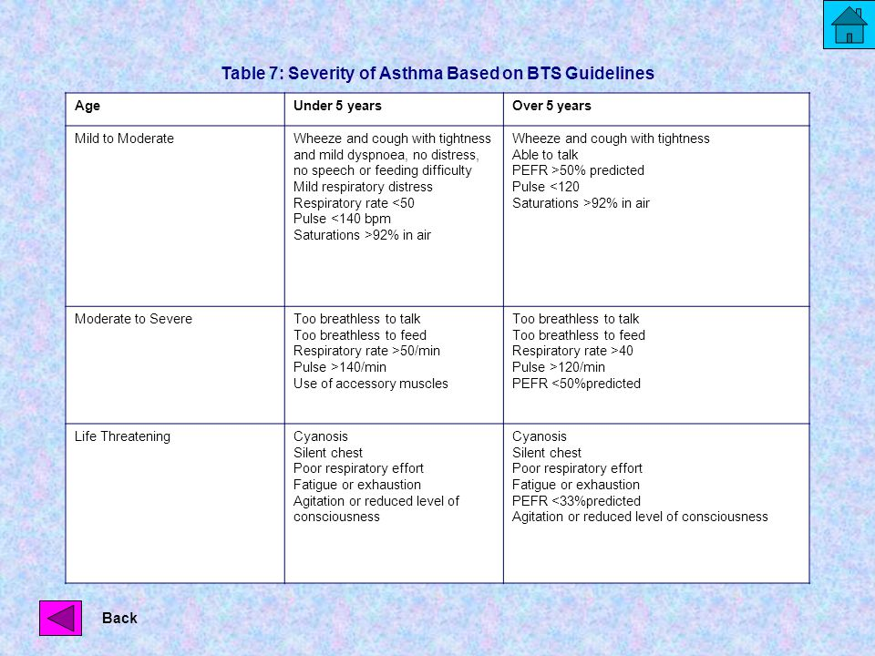 Table 7: Severity of Asthma Based on BTS Guidelines AgeUnder 5 yearsOver 5 years Mild to ModerateWheeze and cough with tightness and mild dyspnoea, no