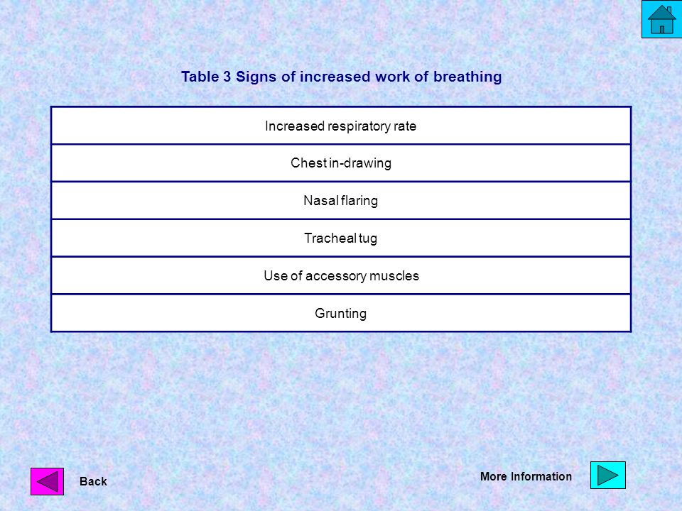 Table 3 Signs of increased work of breathing Increased respiratory rate Chest in-drawing Nasal flaring Tracheal tug Use of accessory muscles Grunting