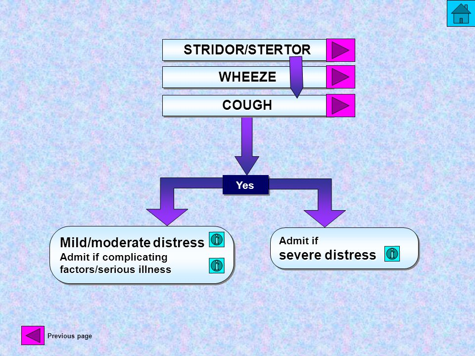 Mild/moderate distress Admit if complicating factors/serious illness Admit if severe distress Yes STRIDOR/STERTORSTRIDOR/STERTOR COUGHCOUGH WHEEZEWHEE