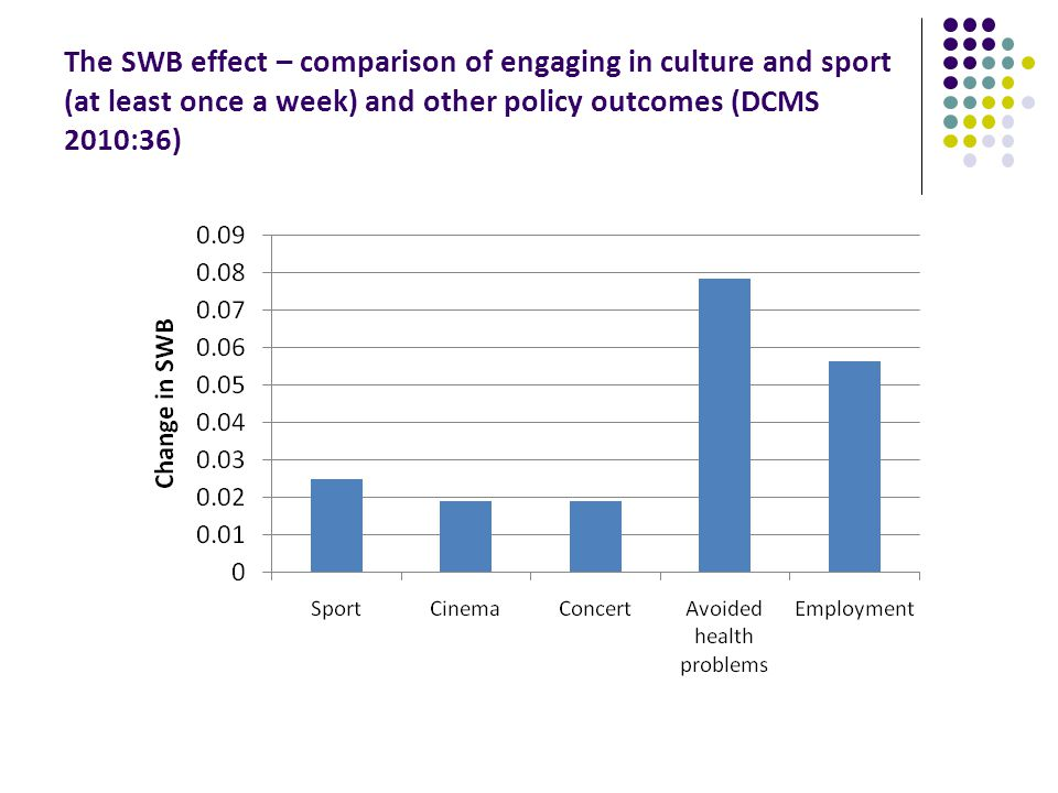 The SWB effect – comparison of engaging in culture and sport (at least once a week) and other policy outcomes (DCMS 2010:36)