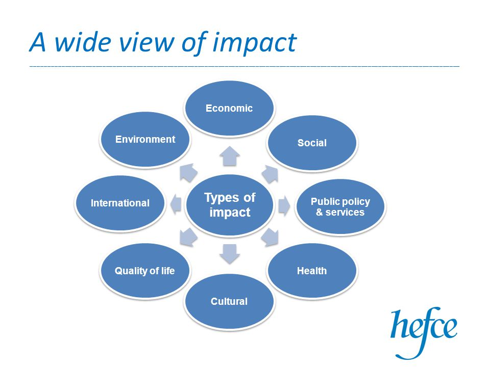 Types of impact EconomicSocial Public policy & services HealthCulturalQuality of lifeInternationalEnvironment A wide view of impact ______________________________________________________________________________________________________________________________