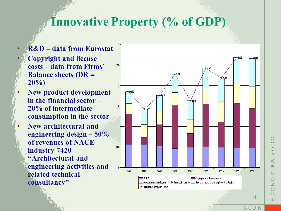 C L U B E C O N O M I K A 2 O O O Innovative Property (% of GDP) R&D – data from Eurostat Copyright and license costs – data from Firms' Balance sheets (DR = 20%) New product development in the financial sector – 20% of intermediate consumption in the sector New architectural and engineering design – 50% of revenues of NACE industry 7420 Architectural and engineering activities and related technical consultancy 11