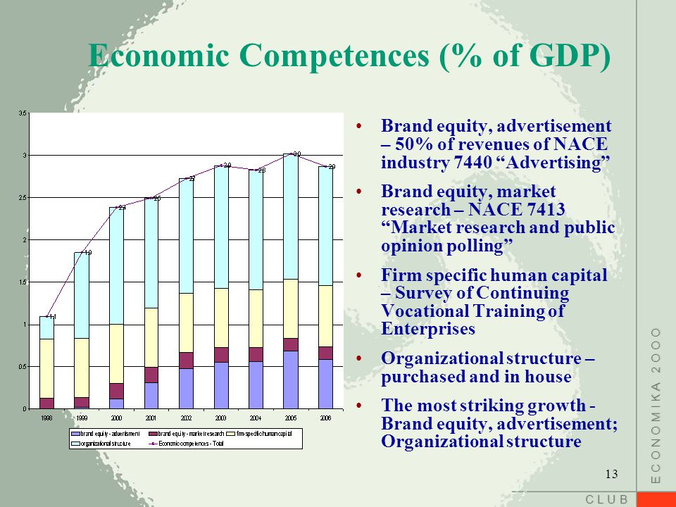 C L U B E C O N O M I K A 2 O O O Economic Competences (% of GDP) Brand equity, advertisement – 50% of revenues of NACE industry 7440 Advertising Brand equity, market research – NACE 7413 Market research and public opinion polling Firm specific human capital – Survey of Continuing Vocational Training of Enterprises Organizational structure – purchased and in house The most striking growth - Brand equity, advertisement; Organizational structure 13