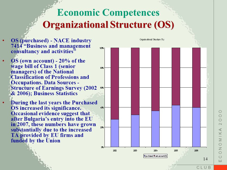 C L U B E C O N O M I K A 2 O O O Organizational Structure (OS) Economic Competences Organizational Structure (OS) OS (purchased) - NACE industry 7414 Business and management consultancy and activities OS (own account) - 20% of the wage bill of Class 1 (senior managers) of the National Classification of Professions and Occupations.