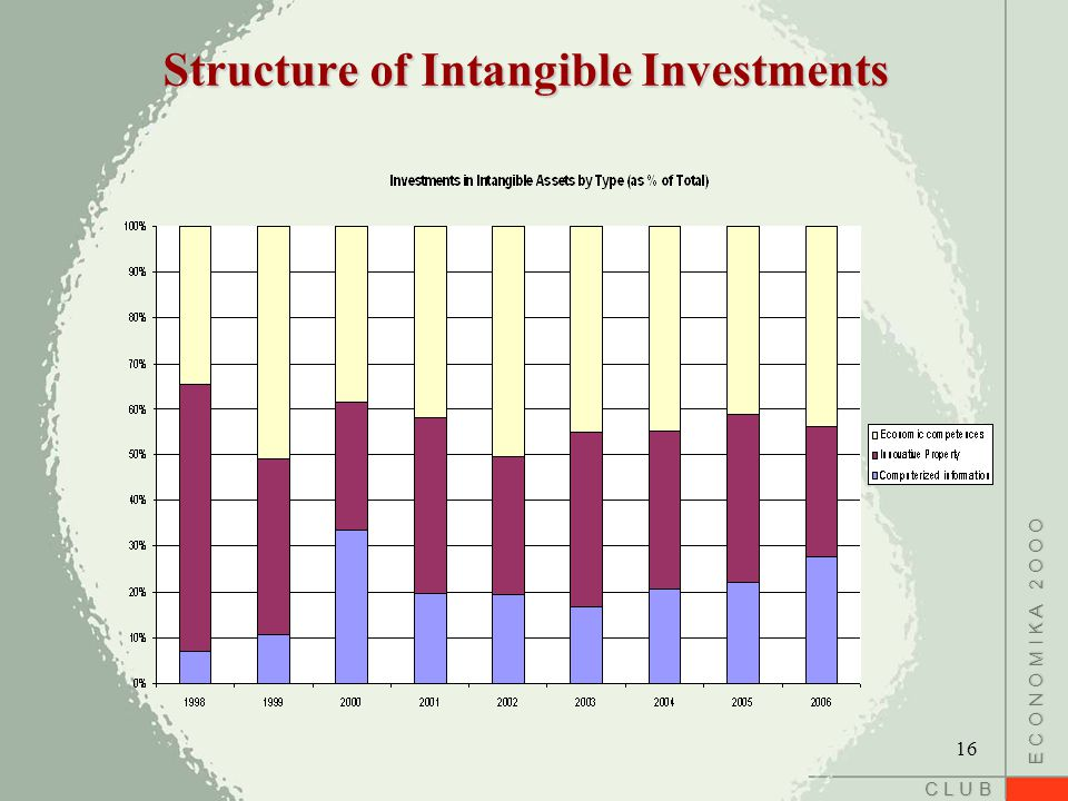 C L U B E C O N O M I K A 2 O O O Structure of Intangible Investments 16