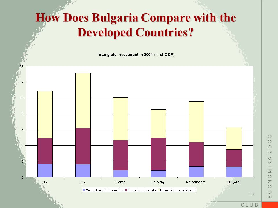 C L U B E C O N O M I K A 2 O O O How Does Bulgaria Compare with the Developed Countries? 17