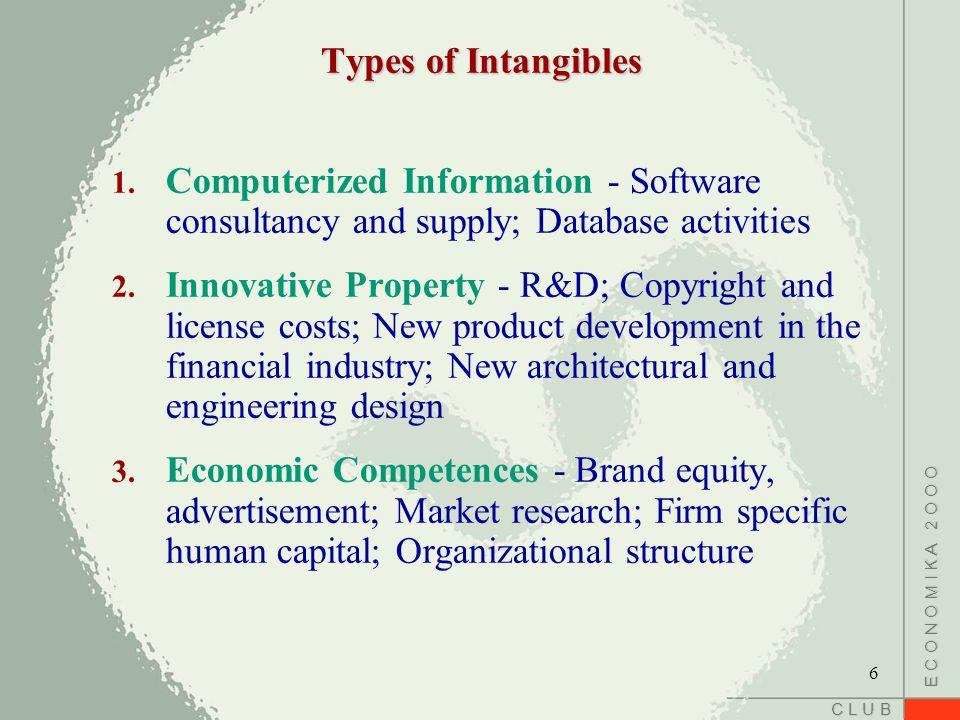 C L U B E C O N O M I K A 2 O O O Types of Intangibles 1.