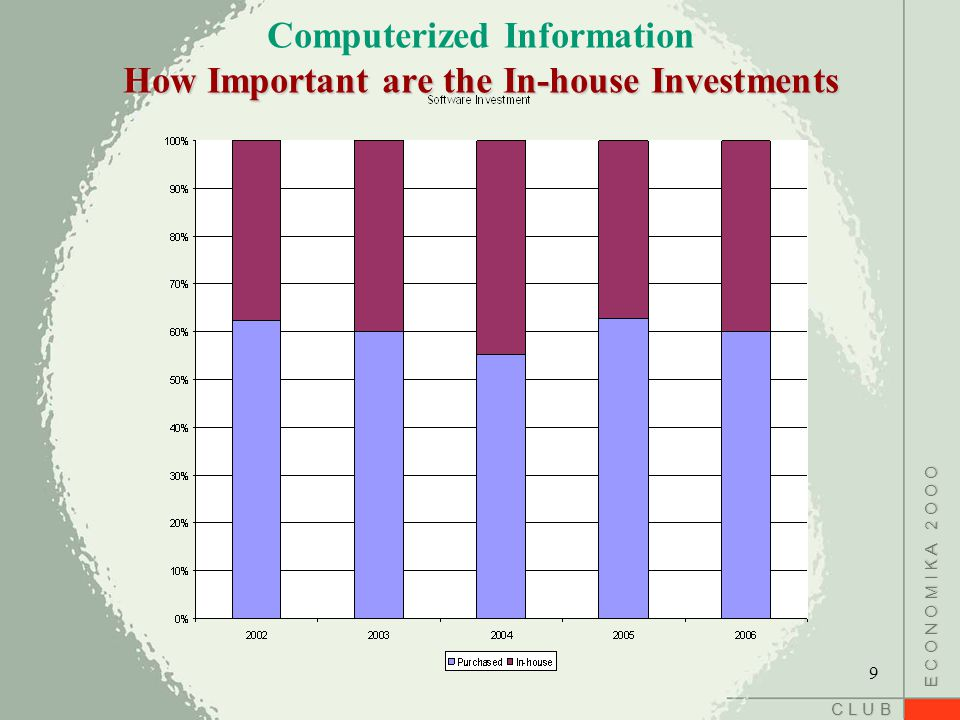 C L U B E C O N O M I K A 2 O O O How Important are the In-house Investments Computerized Information How Important are the In-house Investments 9