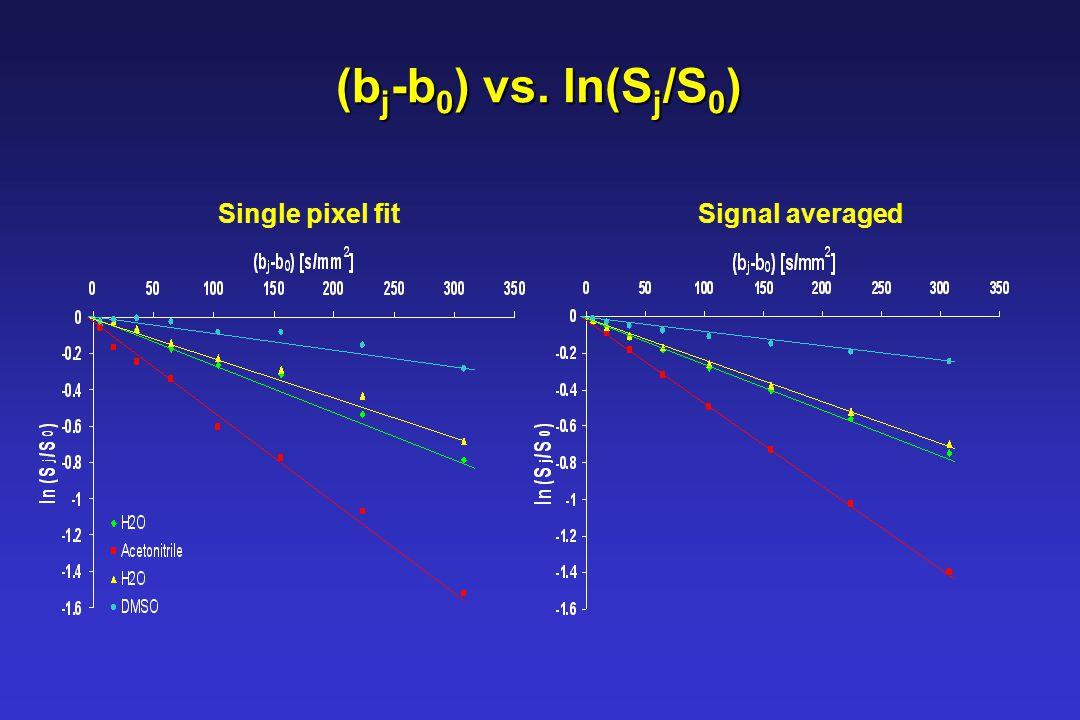 (b j -b 0 ) vs. ln(S j /S 0 ) Single pixel fitSignal averaged