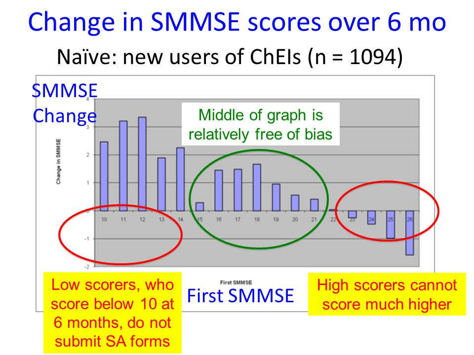 Change in SMMSE scores over 6 mo SMMSE Change First SMMSE Low scorers, who score below 10 at 6 months, do not submit SA forms High scorers cannot score much higher Naïve: new users of ChEIs (n = 1094) Middle of graph is relatively free of bias