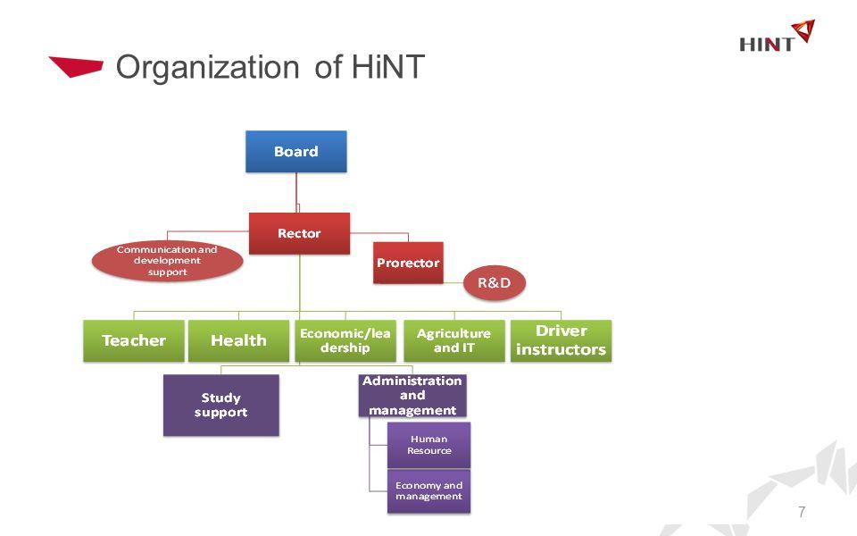 Organization of HiNT 7