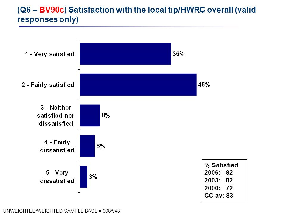 (Q6 – BV90c) Satisfaction with the local tip/HWRC overall (valid responses only) UNWEIGHTED/WEIGHTED SAMPLE BASE = 908/948 % Satisfied 2006: 82 2003: 82 2000: 72 CC av: 83