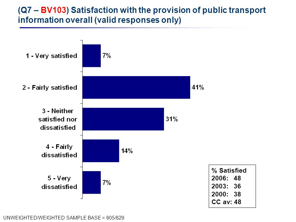 (Q7 – BV103) Satisfaction with the provision of public transport information overall (valid responses only) UNWEIGHTED/WEIGHTED SAMPLE BASE = 805/829 % Satisfied 2006: 48 2003: 36 2000: 38 CC av: 48