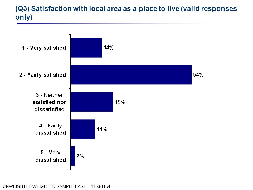 (Q3) Satisfaction with local area as a place to live (valid responses only) UNWEIGHTED/WEIGHTED SAMPLE BASE = 1153/1154