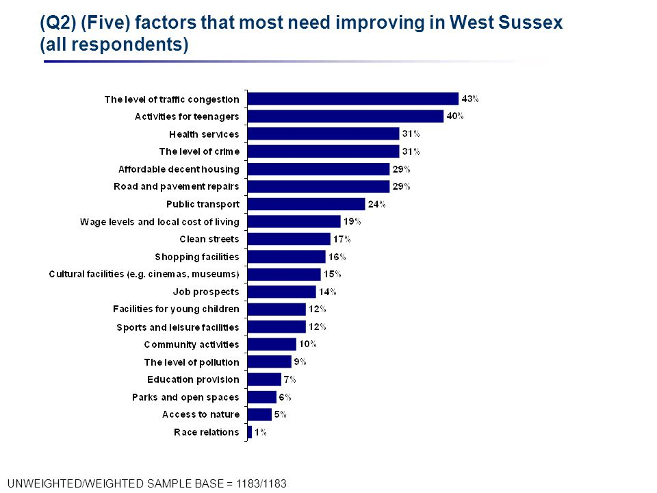 (Q2) (Five) factors that most need improving in West Sussex (all respondents) UNWEIGHTED/WEIGHTED SAMPLE BASE = 1183/1183