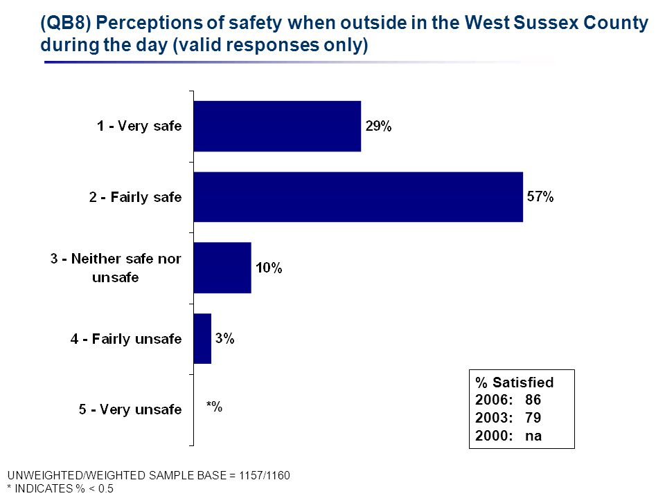 (QB8) Perceptions of safety when outside in the West Sussex County during the day (valid responses only) UNWEIGHTED/WEIGHTED SAMPLE BASE = 1157/1160 * INDICATES % < 0.5 *% % Satisfied 2006: 86 2003: 79 2000: na