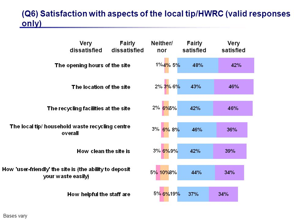Very dissatisfied Fairly satisfied Very satisfied (Q6) Satisfaction with aspects of the local tip/HWRC (valid responses only) Bases vary Fairly dissatisfied Neither/ nor