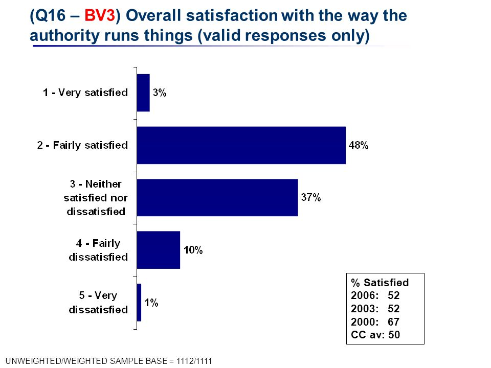(Q16 – BV3) Overall satisfaction with the way the authority runs things (valid responses only) UNWEIGHTED/WEIGHTED SAMPLE BASE = 1112/1111 % Satisfied 2006: 52 2003: 52 2000: 67 CC av: 50