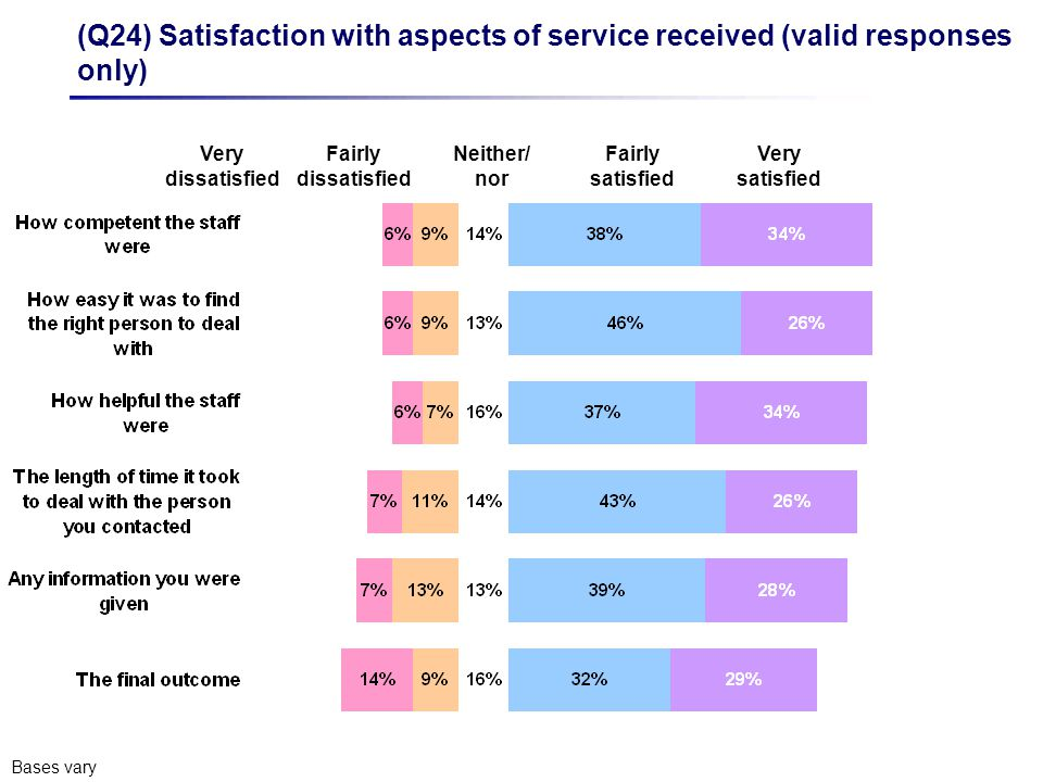 Very dissatisfied Fairly satisfied Very satisfied (Q24) Satisfaction with aspects of service received (valid responses only) Bases vary Fairly dissatisfied Neither/ nor