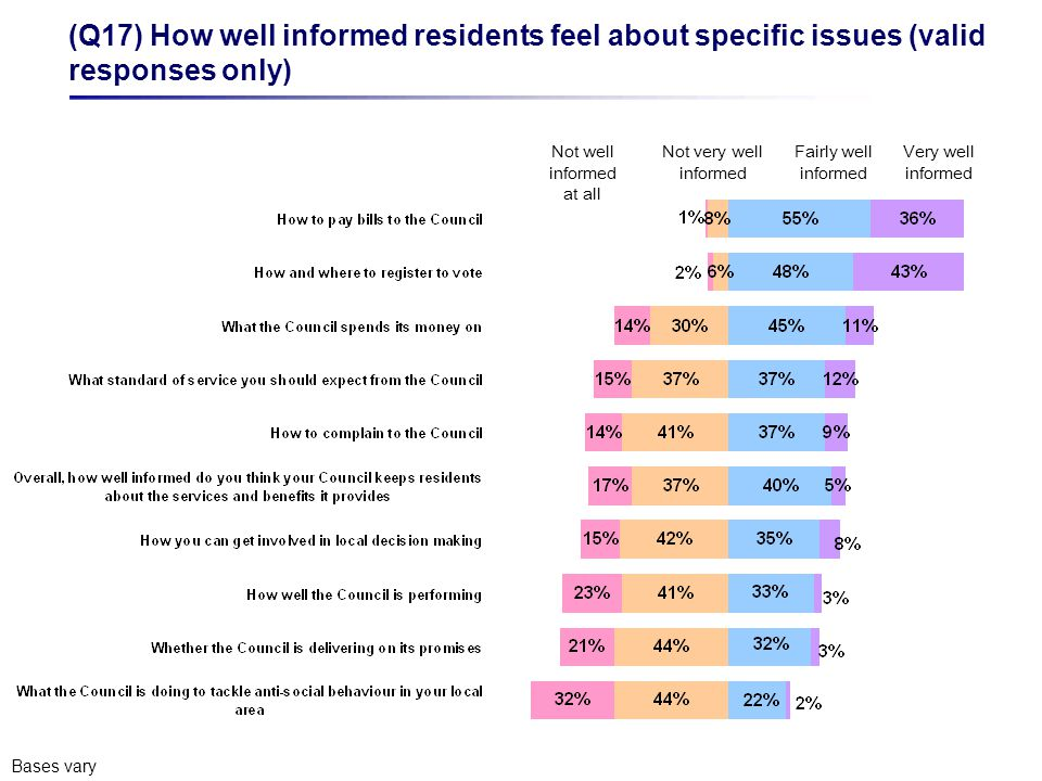 Not well informed at all Not very well informed Fairly well informed Very well informed (Q17) How well informed residents feel about specific issues (valid responses only) Bases vary