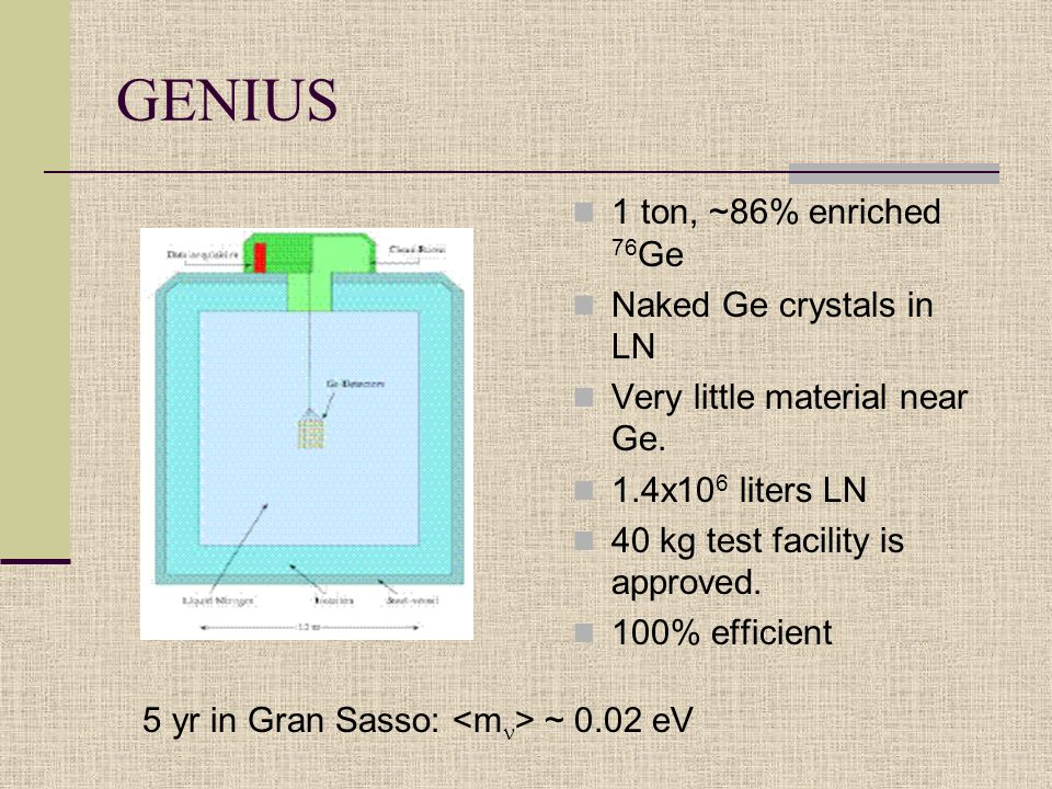 1 ton, ~86% enriched 76 Ge Naked Ge crystals in LN Very little material near Ge.