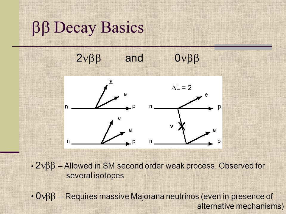  Decay Basics 2  and 0  2  – Allowed in SM second order weak process.