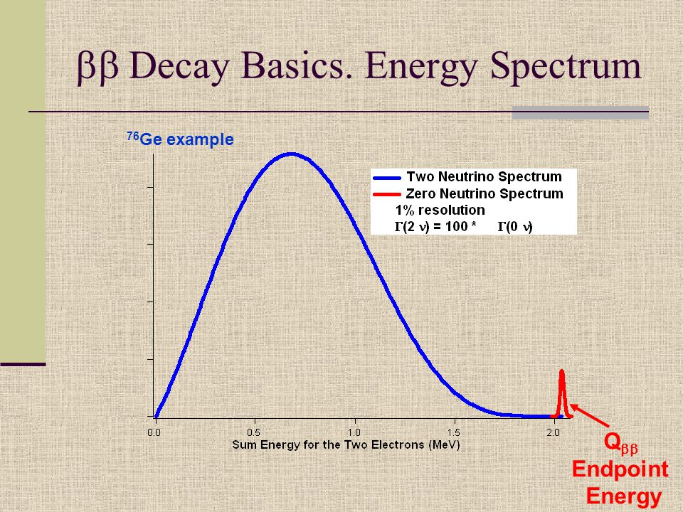  Decay Basics. Energy Spectrum Q  Endpoint Energy 76 Ge example