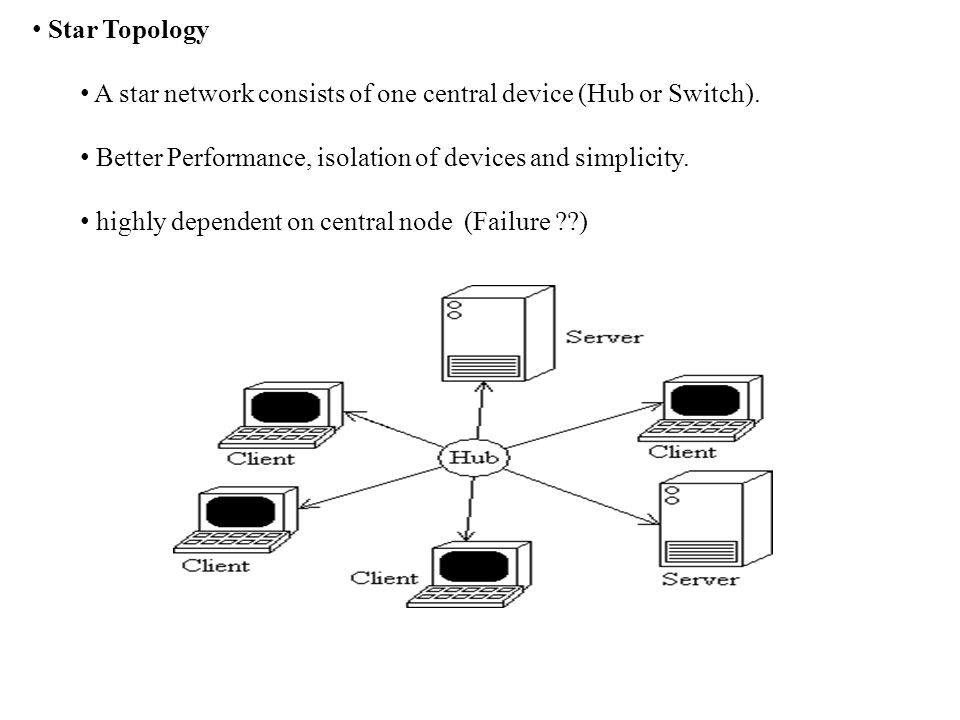 Star Topology A star network consists of one central device (Hub or Switch).