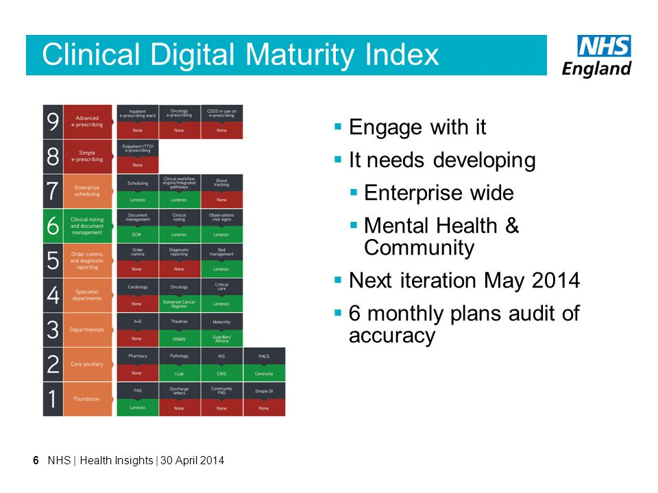Clinical Digital Maturity Index 6  Engage with it  It needs developing  Enterprise wide  Mental Health & Community  Next iteration May 2014  6 m