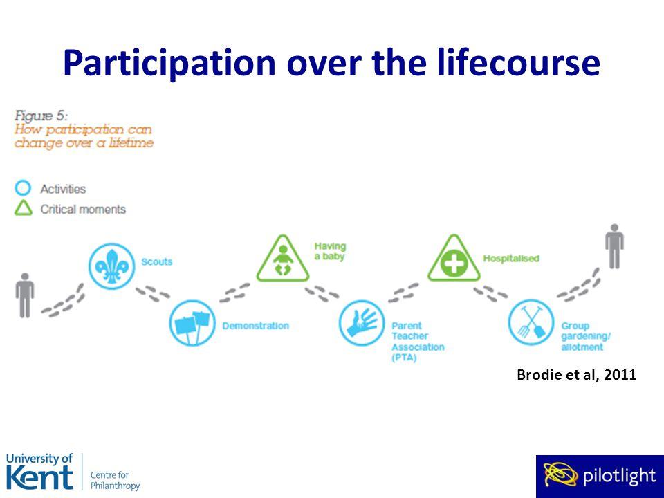 Participation over the lifecourse Brodie et al, 2011