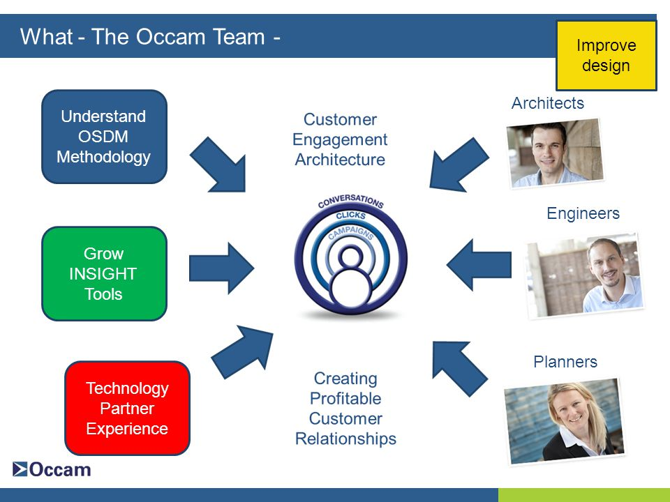 What - The Occam Team - Architects Engineers Planners Understand OSDM Methodology Grow INSIGHT Tools Technology Partner Experience Improve design