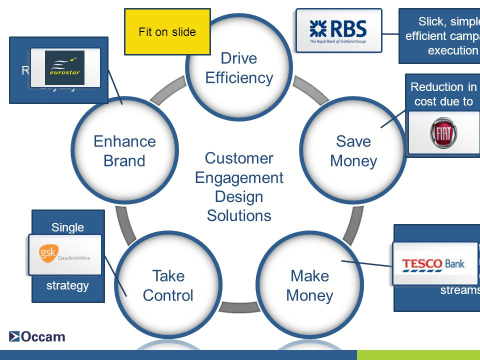 Drive Efficiency Save Money Enhance Brand Customer Engagement Design Solutions Make Money Take Control Slick, simple, efficient campaign execution Reduction in cost due to better management of contacts Uplift through improved retention, acquisition & additional income streams Single source of customer contact strategy Improved Retention and Loyalty Fit on slide