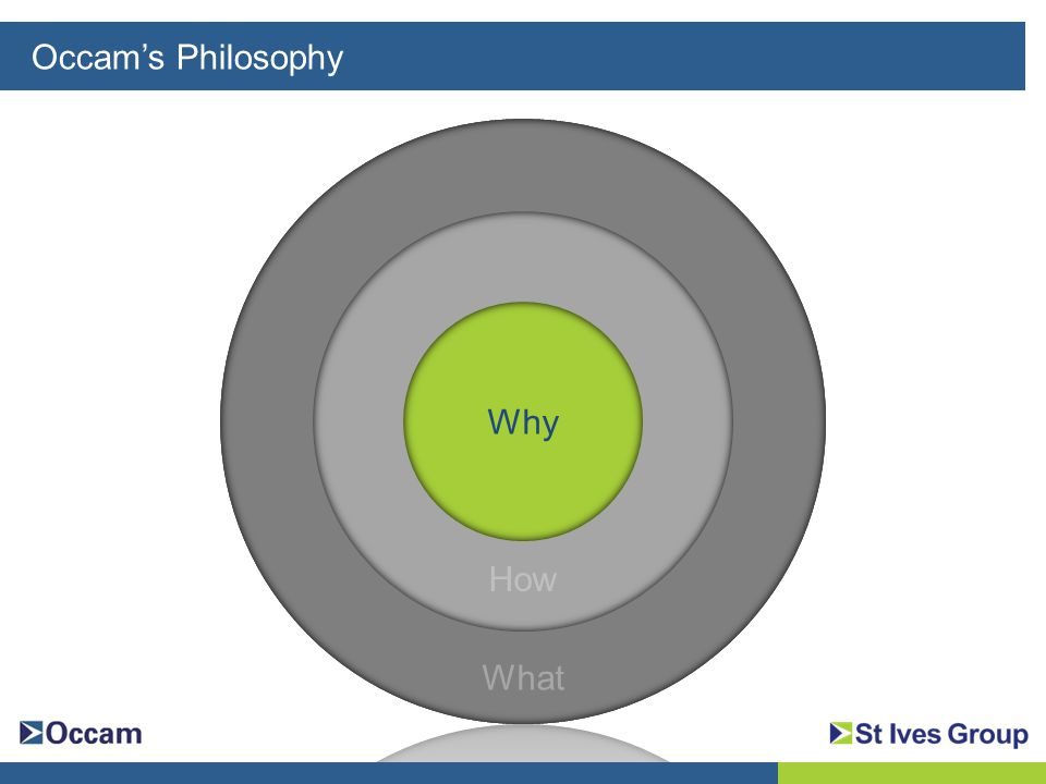 Occam's Philosophy What How Why