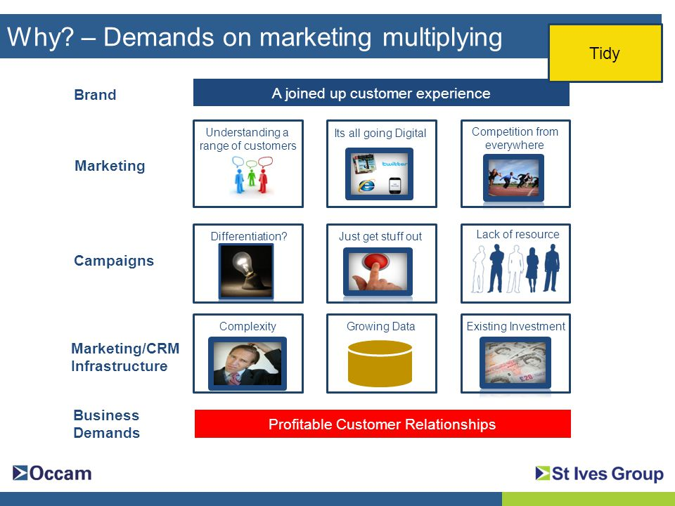 Marketing Campaigns Marketing/CRM Infrastructure A joined up customer experience Brand Existing InvestmentComplexity Just get stuff out Lack of resource Understanding a range of customers Its all going Digital Competition from everywhere Growing Data Business Demands Profitable Customer Relationships Why.