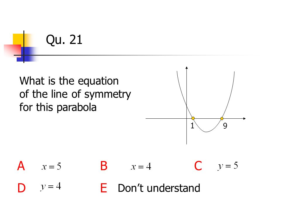 Qu. 21 What is the equation of the line of symmetry for this parabola ABC DE 1 9 Don't understand