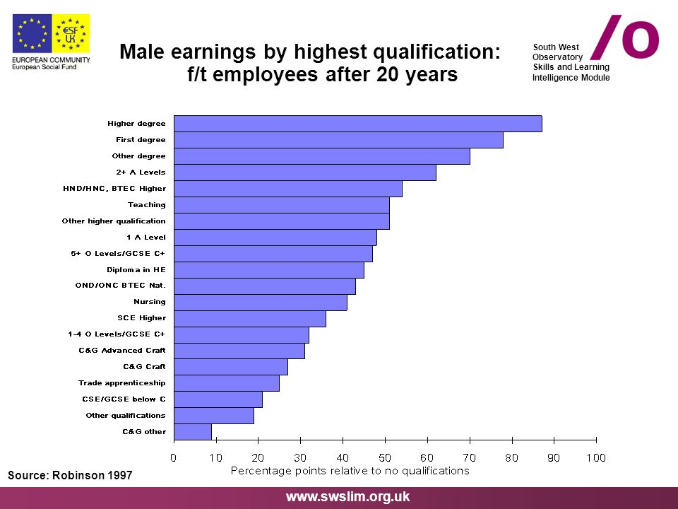www.swslim.org.uk South West Observatory Skills and Learning Intelligence Module Male earnings by highest qualification: f/t employees after 20 years Source: Robinson 1997