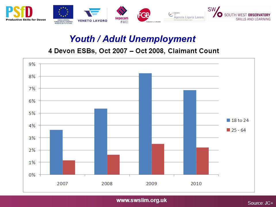 www.swslim.org.uk Youth / Adult Unemployment Source: JC+ 4 Devon ESBs, Oct 2007 – Oct 2008, Claimant Count