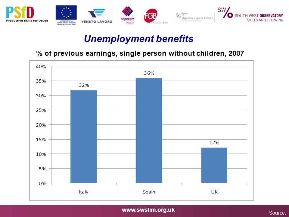 www.swslim.org.uk Unemployment benefits Source: % of previous earnings, single person without children, 2007