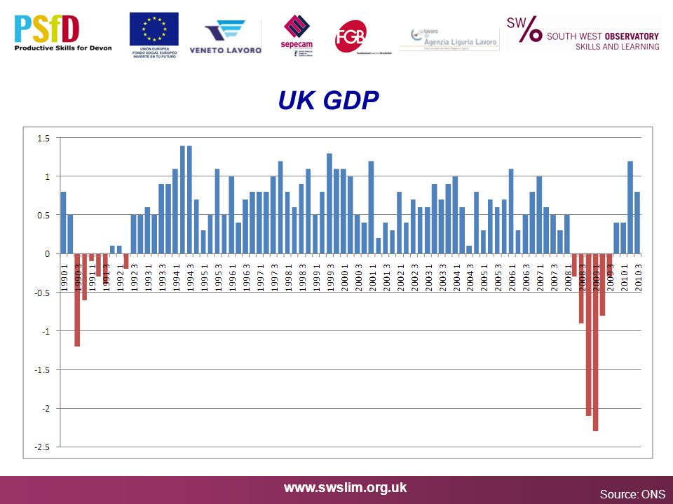 www.swslim.org.uk UK GDP Source: ONS