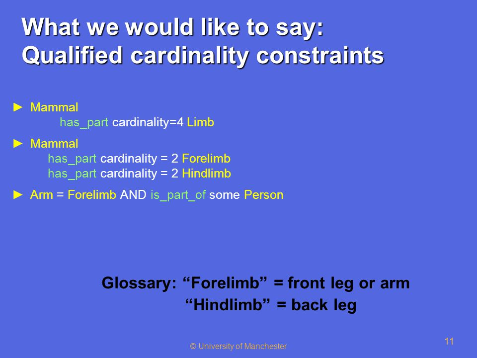 © University of Manchester 11 What we would like to say: Qualified cardinality constraints ►Mammal has_part cardinality=4 Limb ►Mammal has_part cardin
