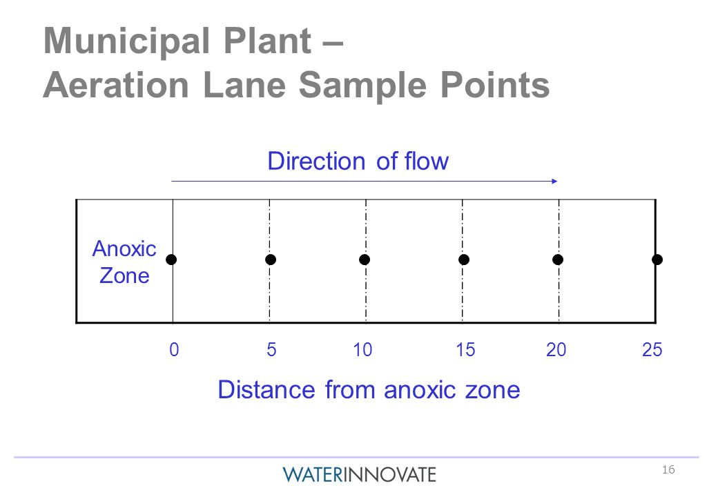 16 Municipal Plant – Aeration Lane Sample Points Direction of flow Anoxic Zone Distance from anoxic zone