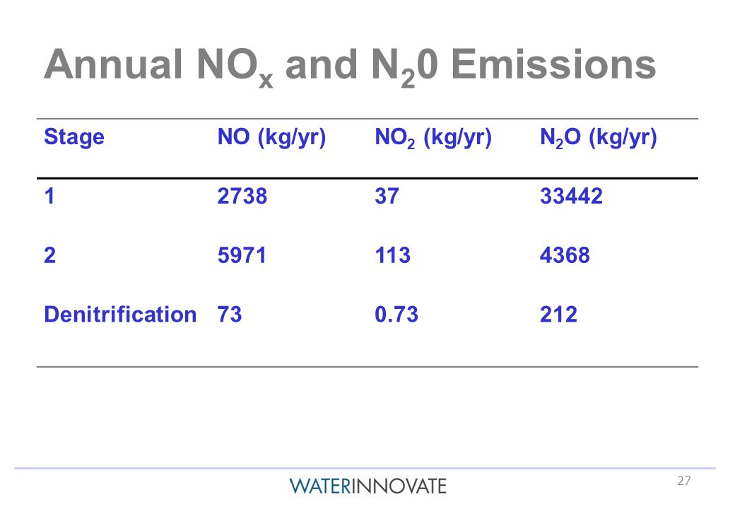 27 Annual NO x and N 2 0 Emissions StageNO (kg/yr)NO 2 (kg/yr)N 2 O (kg/yr) Denitrification