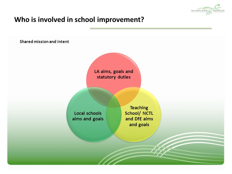 Who is involved in school improvement.