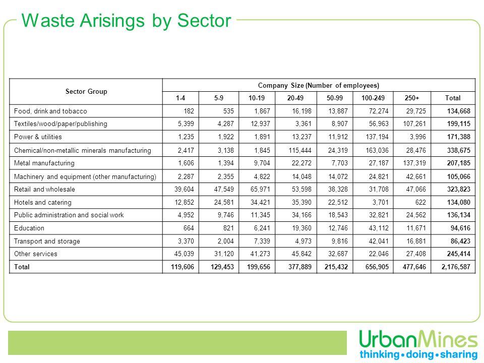 Waste Arisings by Sector Sector Group Company Size (Number of employees) Total Food, drink and tobacco ,86716,19813,88772,27429,725134,668 Textiles/wood/paper/publishing5,3994,28712,9373,3618,90756,963107,261199,115 Power & utilities1,2351,9221,89113,23711,912137,1943,996171,388 Chemical/non-metallic minerals manufacturing2,4173,1381,845115,44424,319163,03628,476338,675 Metal manufacturing1,6061,3949,70422,2727,70327,187137,319207,185 Machinery and equipment (other manufacturing)2,2872,3554,82214,04814,07224,82142,661105,066 Retail and wholesale39,60447,54965,97153,59838,32831,70847,066323,823 Hotels and catering12,85224,58134,42135,39022,5123, ,080 Public administration and social work4,9529,74611,34534,16618,54332,82124,562136,134 Education ,24119,36012,74643,11211,67194,616 Transport and storage3,3702,0047,3394,9739,81642,04116,88186,423 Other services45,03931,12041,27345,84232,68722,04627,408245,414 Total119,606129,453199,656377,889215,432656,905477,6462,176,587