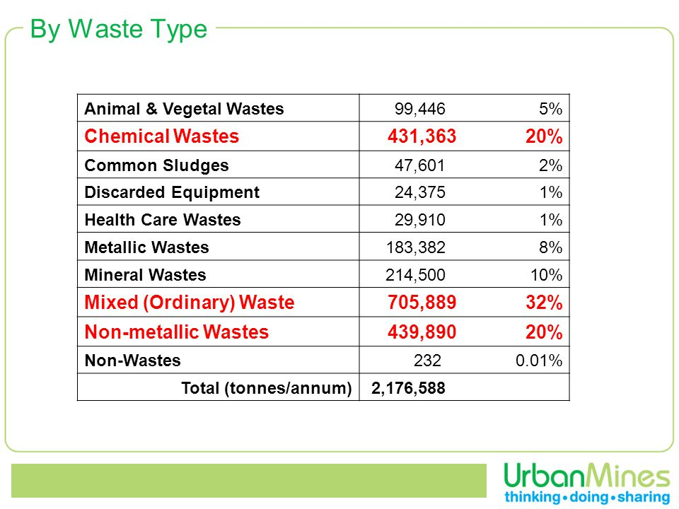 By Waste Type Animal & Vegetal Wastes 99,4465% Chemical Wastes 431,36320% Common Sludges 47,6012% Discarded Equipment 24,3751% Health Care Wastes 29,9101% Metallic Wastes 183,3828% Mineral Wastes 214,50010% Mixed (Ordinary) Waste 705,88932% Non-metallic Wastes 439,89020% Non-Wastes 2320.01% Total (tonnes/annum) 2,176,588